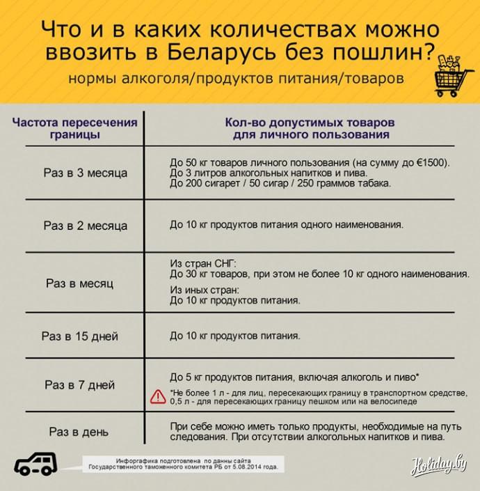 Таможенные правила порядок пересечения российской границы